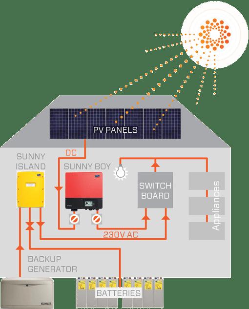 Sunergy-Solar-power-off-grid-diagram Pv Wiring Diagram Nz on